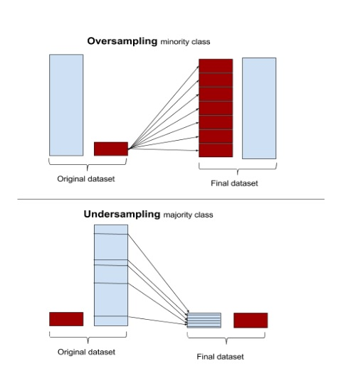 difference oversampling vs. undersampling for unbalanced classes